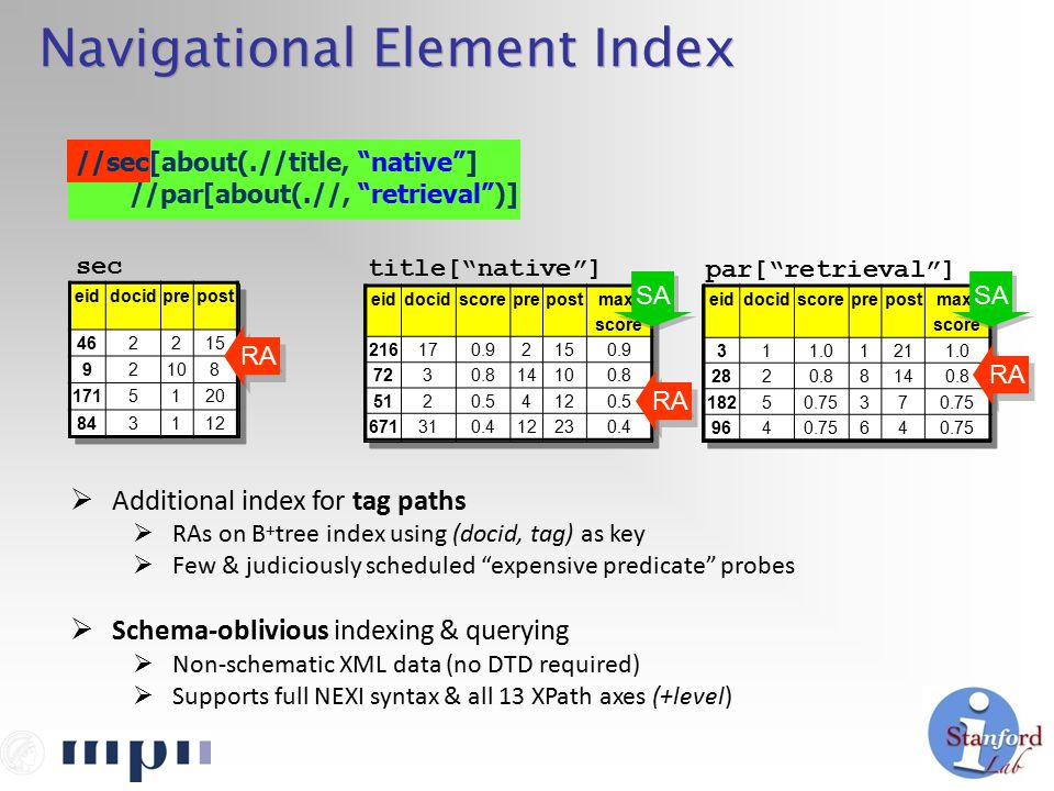 Navigational Element Index eiddocidprepost 462215 92108 1715120 843112 sec  Additional index for tag paths  RAs on B + tree index using (docid, tag) as key  Few & judiciously scheduled expensive predicate probes  Schema-oblivious indexing & querying  Non-schematic XML data (no DTD required)  Supports full NEXI syntax & all 13 XPath axes (+level) title[ native ] par[ retrieval ] eiddocidscoreprepostmax- score 216170.92150.9 7230.814100.8 5120.54120.5 671310.412230.4 eiddocidscoreprepostmax- score 311.01211.0 2820.88140.8 18250.7537 9640.7564 RA SA //sec[about(.//title, native ] //par[about(.//, retrieval )]