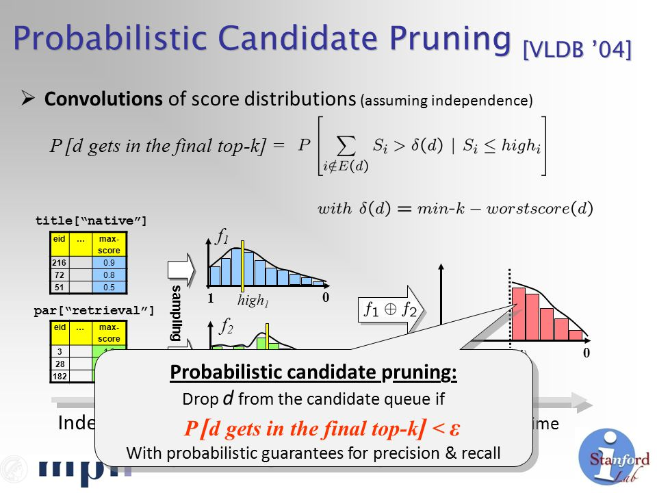 Probabilistic Candidate Pruning [VLDB '04] sampling eid…max- score 2160.9 720.8 510.5 eid…max- score 31.0 280.8 1820.75 title[ native ] par[ retrieval ] 0 f1f1 1 high 1 f2f2 high 2 1 0 2 0 δ(d)  Convolutions of score distributions (assuming independence) Indexing TimeQuery Processing Time Probabilistic candidate pruning: Drop d from the candidate queue if P [ d gets in the final top-k ] < ε With probabilistic guarantees for precision & recall Probabilistic candidate pruning: Drop d from the candidate queue if P [ d gets in the final top-k ] < ε With probabilistic guarantees for precision & recall P [d gets in the final top-k] =
