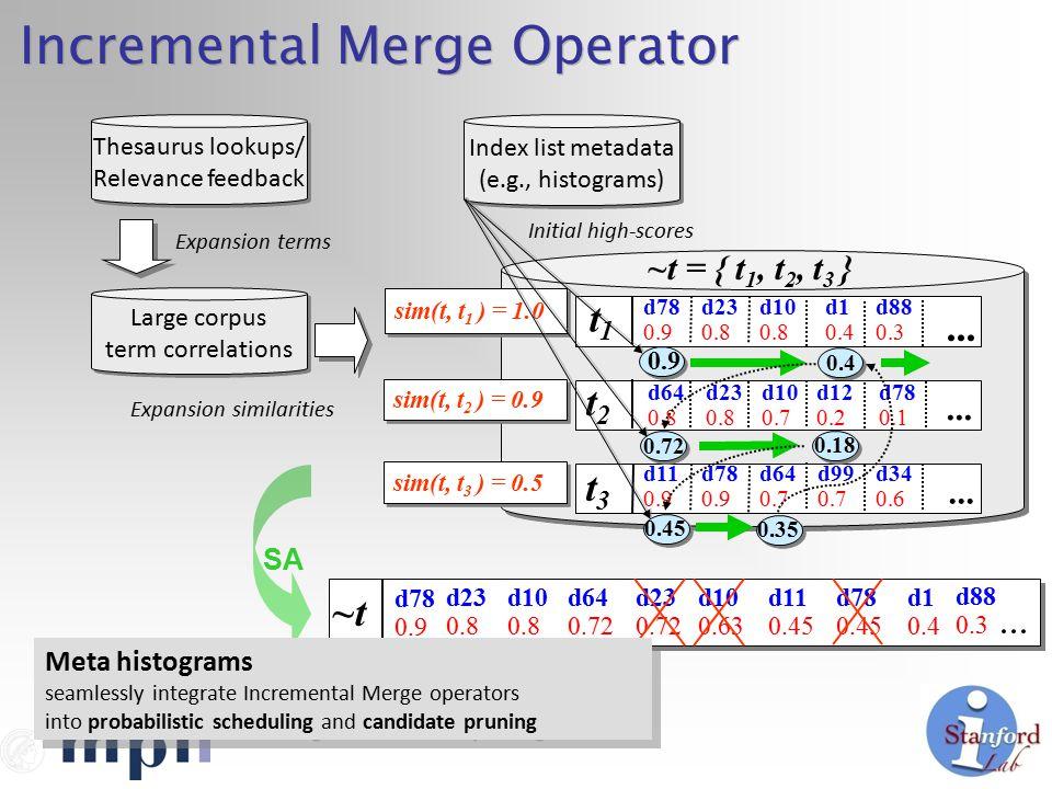 Incremental Merge Operator ~t Large corpus term correlations Large corpus term correlations sim(t, t 1 ) = 1.0 ~t = { t 1, t 2, t 3 } sim(t, t 2 ) = 0.9 sim(t, t 3 ) = 0.5 t1t1...