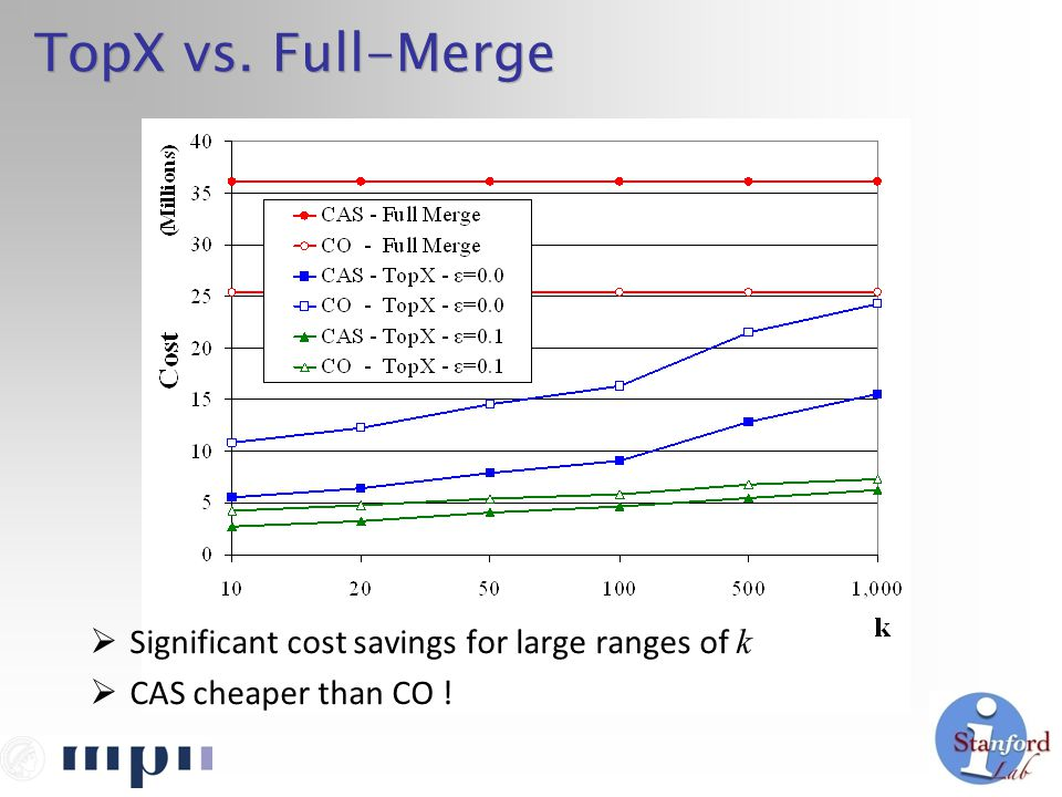 TopX vs. Full-Merge  Significant cost savings for large ranges of k  CAS cheaper than CO !