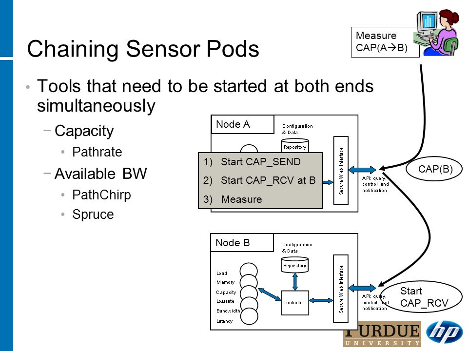 Chaining Sensor Pods Tools that need to be started at both ends simultaneously −Capacity Pathrate −Available BW PathChirp Spruce Node A Node B Measure CAP(A  B) CAP(B) 1)Start CAP_SEND 2)Start CAP_RCV at B 3) Measure Start CAP_RCV
