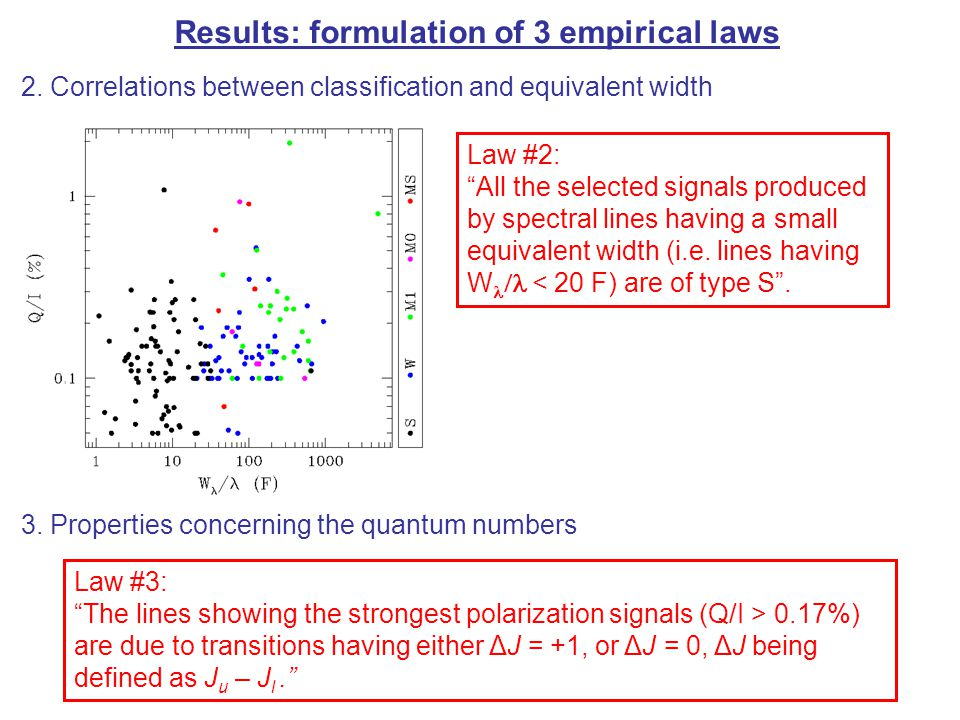 Results: formulation of 3 empirical laws 2.
