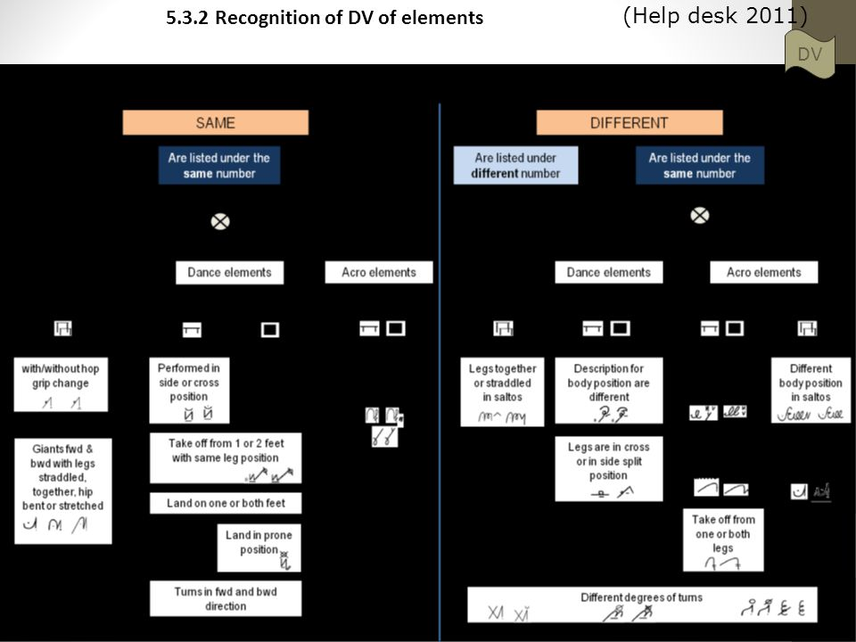 13 5.3.2 Recognition of DV of elements DV (Help desk 2011)