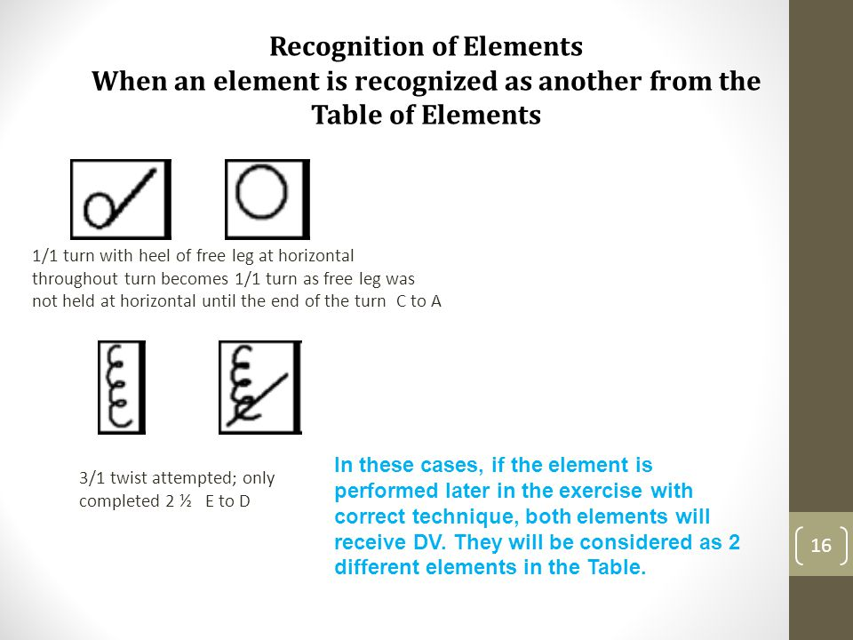 16 Recognition of Elements When an element is recognized as another from the Table of Elements 1/1 turn with heel of free leg at horizontal throughout turn becomes 1/1 turn as free leg was not held at horizontal until the end of the turn C to A 3/1 twist attempted; only completed 2 ½ E to D In these cases, if the element is performed later in the exercise with correct technique, both elements will receive DV.