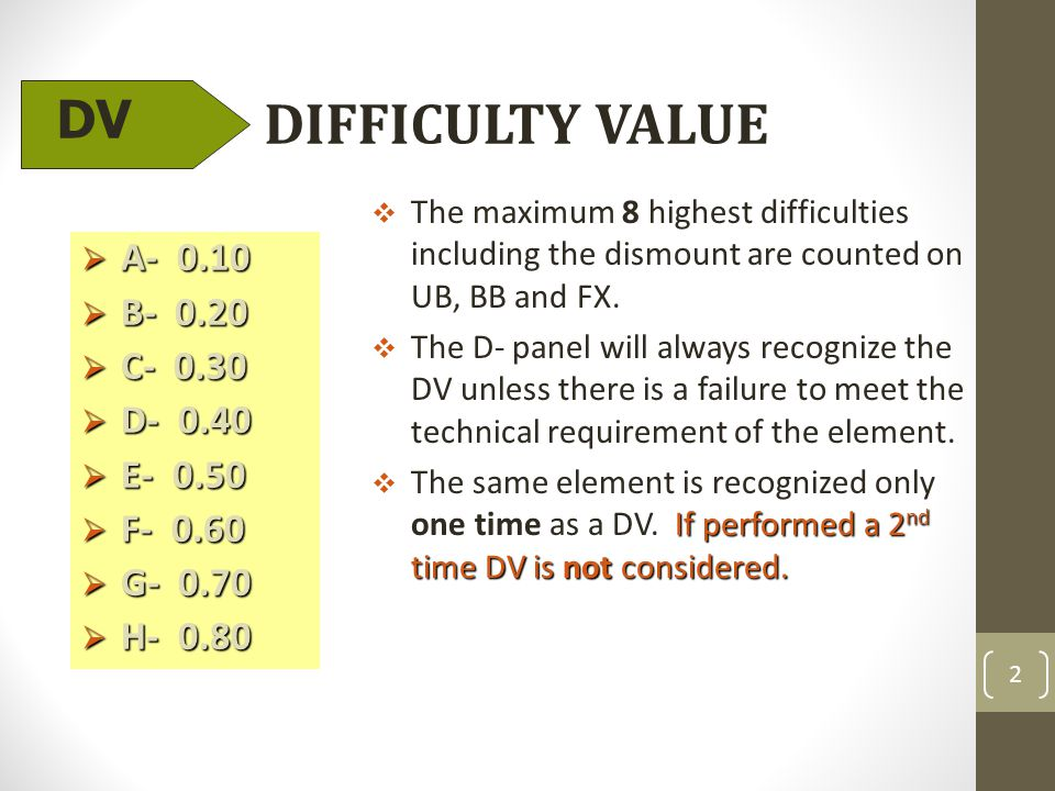 DIFFICULTY VALUE  A- 0.10  B- 0.20  C- 0.30  D- 0.40  E- 0.50  F- 0.60  G- 0.70  H- 0.80  The maximum 8 highest difficulties including the dismount are counted on UB, BB and FX.