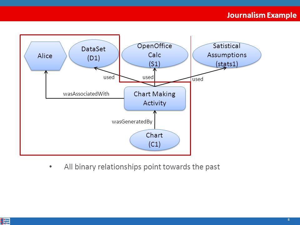 8 Journalism Example All binary relationships point towards the past wasAssociatedWith Alice DataSet (D1) OpenOffice Calc (S1) Satistical Assumptions (stats1) Chart (C1) Chart Making Activity used wasGeneratedBy