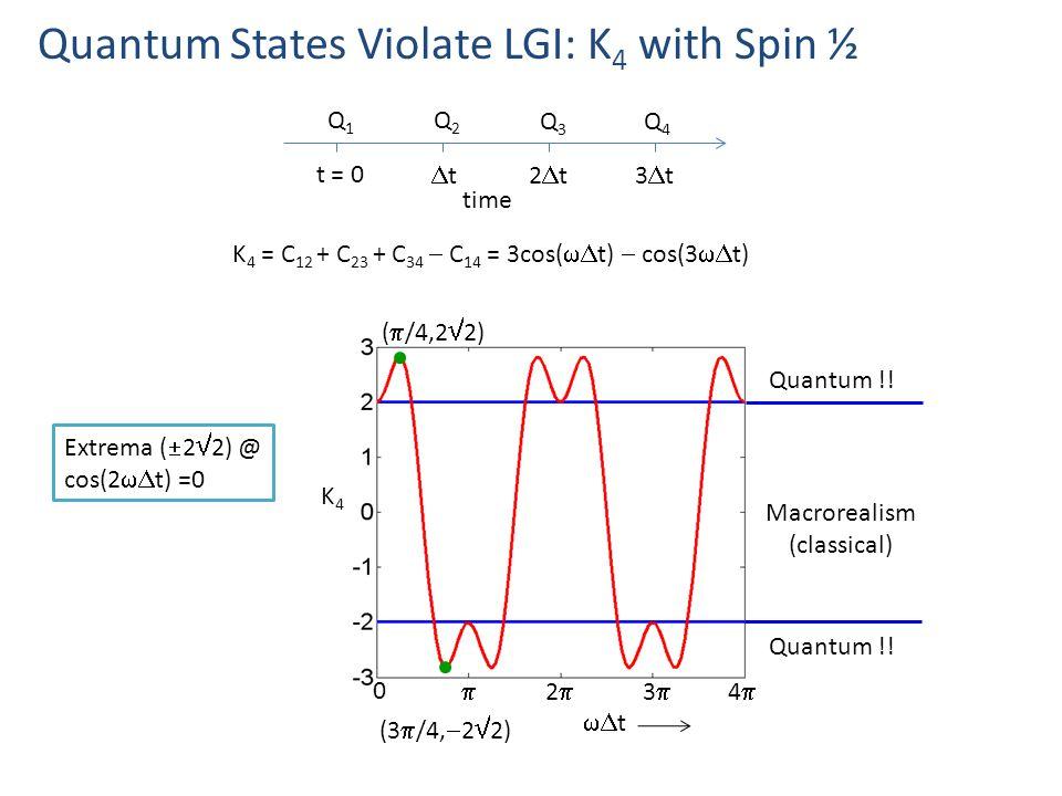 K 4 = C 12 + C 23 + C 34  C 14 = 3cos(  t)  cos(3  t) Quantum States Violate LGI: K 4 with Spin ½ Extrema (  2  2) @ cos(2  t) =0 K4K4 Macrorealism (classical) Quantum !.