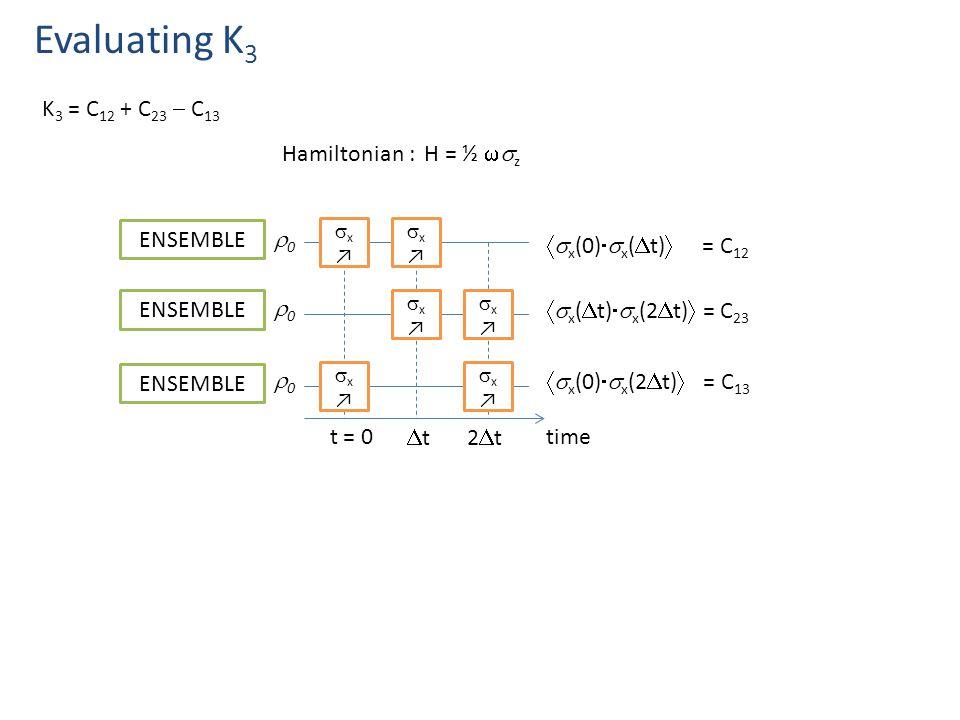 Evaluating K 3 K 3 = C 12 + C 23  C 13 t = 0 tt2t2t x↗x↗ x↗x↗ x↗x↗ x↗x↗ x↗x↗ x↗x↗ time ENSEMBLE  x (0)  x (  t)  = C 12  x (  t)  x (2  t)  = C 23  x (0)  x (2  t)  = C 13 ENSEMBLE 00 Hamiltonian : H = ½  z 00 00