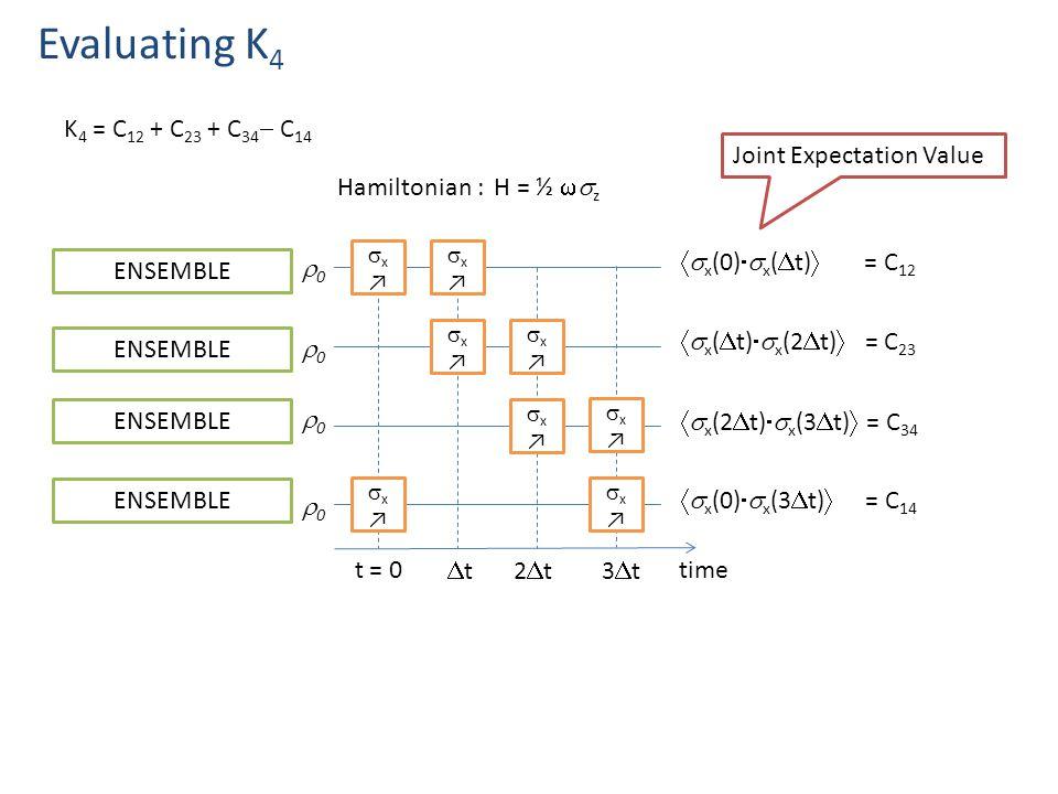 Evaluating K 4 K 4 = C 12 + C 23 + C 34  C 14 t = 0 tt2t2t x↗x↗ x↗x↗ x↗x↗ x↗x↗ x↗x↗ time x↗x↗ x↗x↗ x↗x↗ 3t3t ENSEMBLE  x (0)  x (  t)  = C 12  x (  t)  x (2  t)  = C 23  x (0)  x (3  t)  = C 14  x (2  t)  x (3  t)  = C 34 Joint Expectation Value ENSEMBLE Hamiltonian : H = ½  z 00 00 00 00