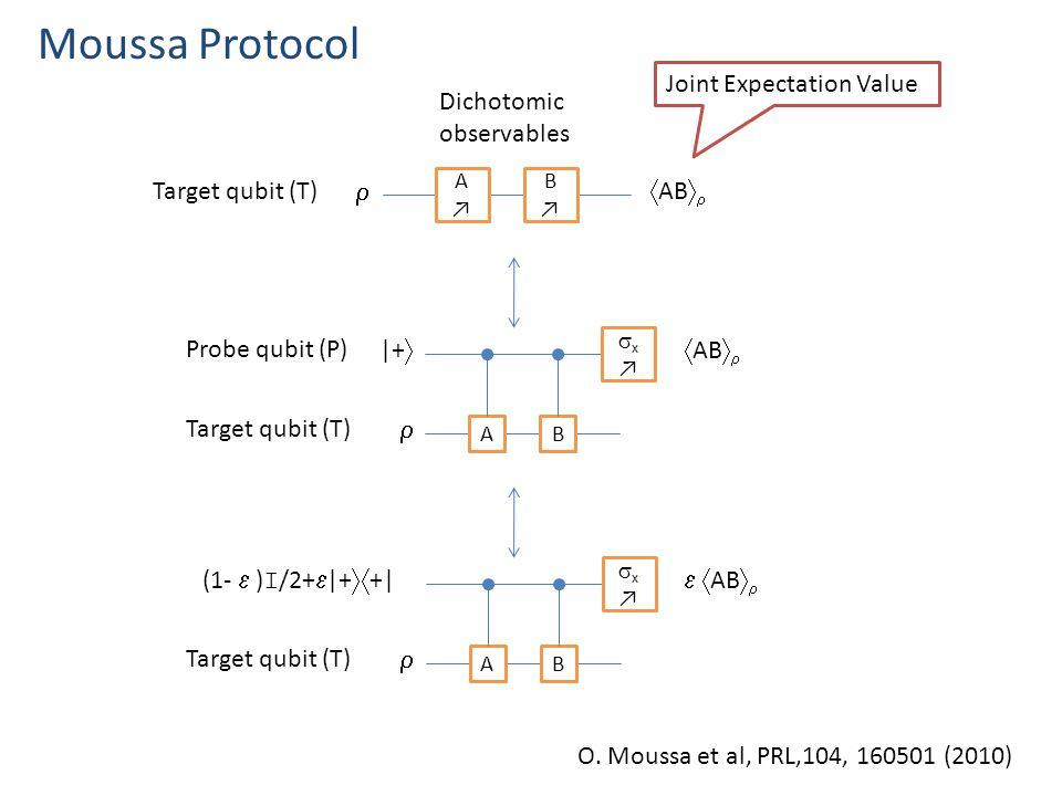 Moussa Protocol O.