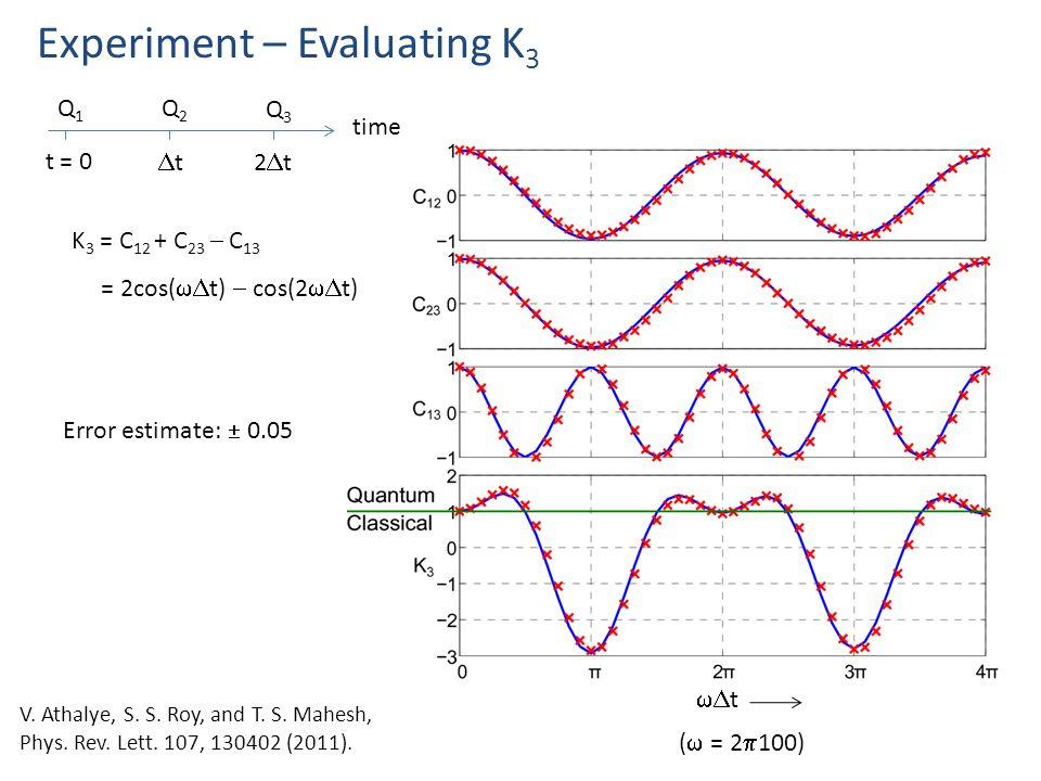 t Experiment – Evaluating K 3 time Q1Q1 t = 0 Q2Q2 Q3Q3 tt2t2t K 3 = C 12 + C 23  C 13 = 2cos(  t)  cos(2  t) (  = 2  100) Error estimate:  0.05 V.