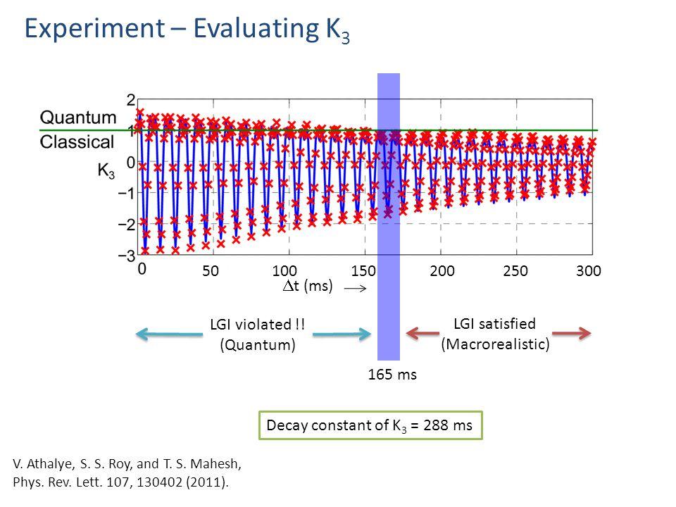Experiment – Evaluating K 3 50100150200250300  t (ms) LGI violated !.