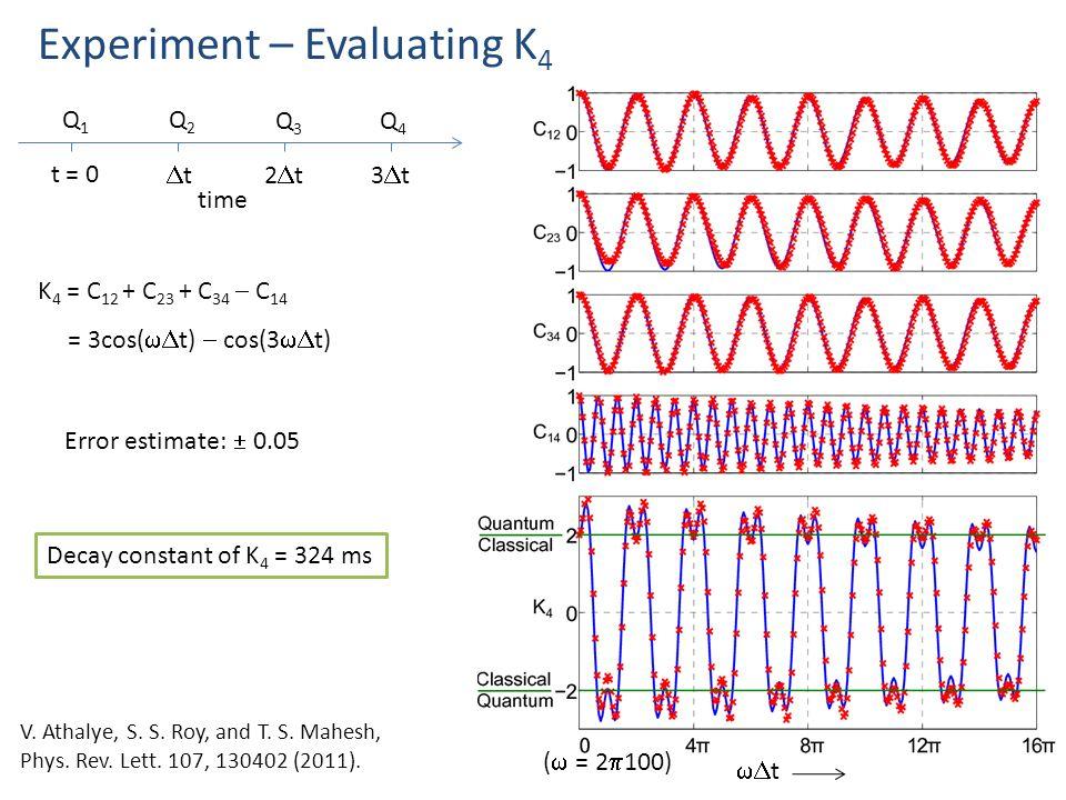  t Experiment – Evaluating K 4 (  = 2  100) Error estimate:  0.05 K 4 = C 12 + C 23 + C 34  C 14 = 3cos(  t)  cos(3  t) time Q1Q1 t = 0 Q2Q2 Q3Q3 tt2t2t3t3t Q4Q4 Decay constant of K 4 = 324 ms V.
