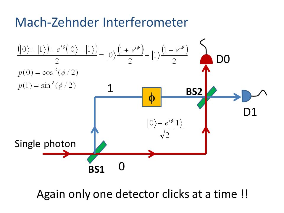 Mach-Zehnder Interferometer  Single photon D0 D1 1 0 Again only one detector clicks at a time !.