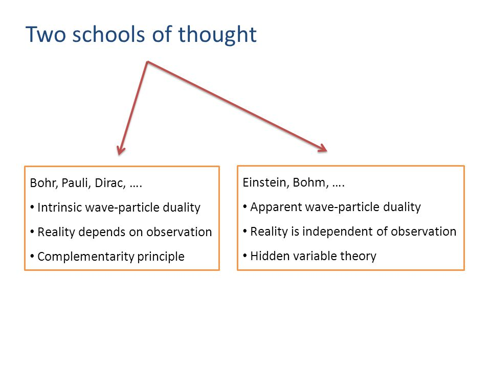 Two schools of thought Bohr, Pauli, Dirac, ….
