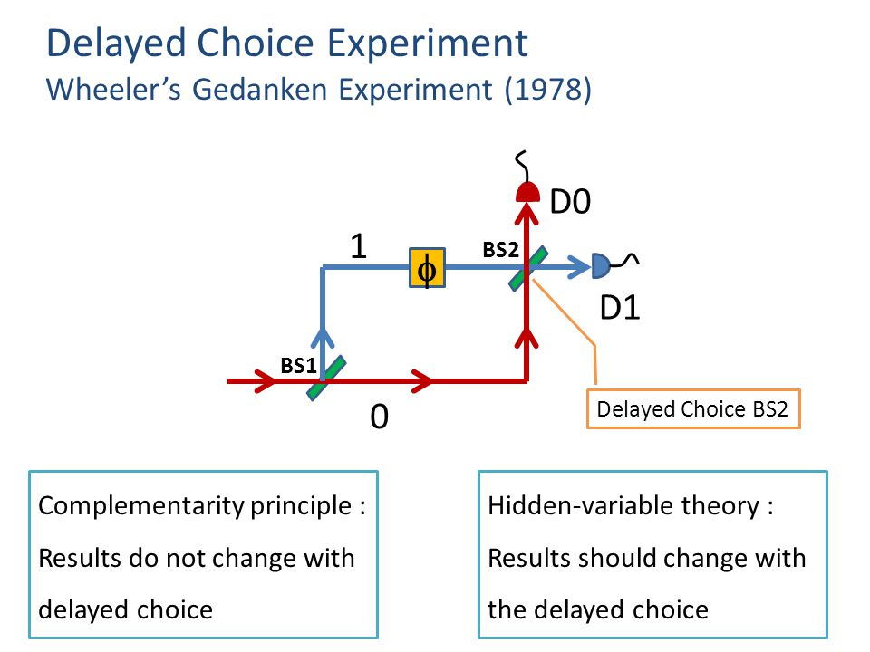 Delayed Choice Experiment Wheeler's Gedanken Experiment (1978) Delayed Choice BS2 Complementarity principle : Results do not change with delayed choice  D0 D1 1 0 BS2 BS1 Hidden-variable theory : Results should change with the delayed choice