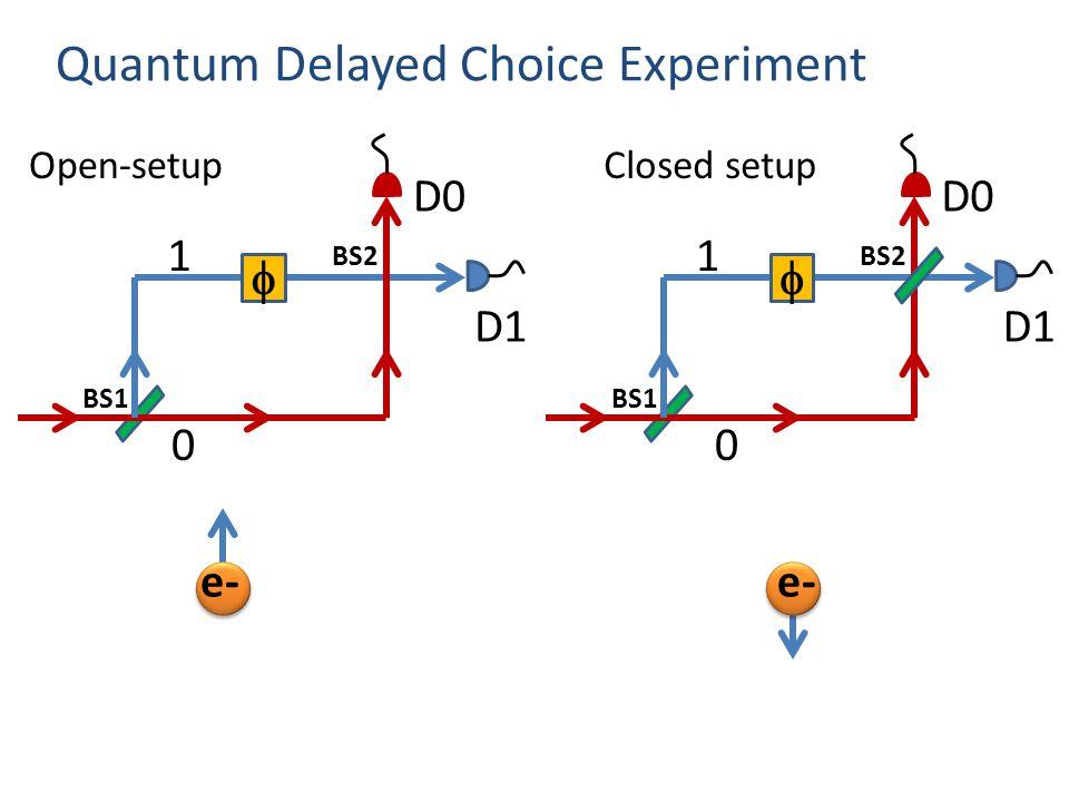 Quantum Delayed Choice Experiment  D0 D1 1 0 BS2 BS1 Open-setup e-  D0 D1 1 0 BS2 BS1 Closed setup e-