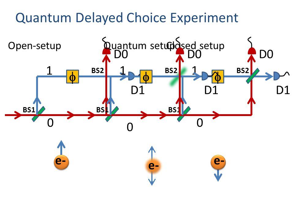 Quantum Delayed Choice Experiment  D0 D1 1 0 BS2 BS1 Open-setup e-  D0 D1 1 0 BS2 BS1 Closed setup e-  D0 D1 1 0 BS2 BS1 Quantum setup