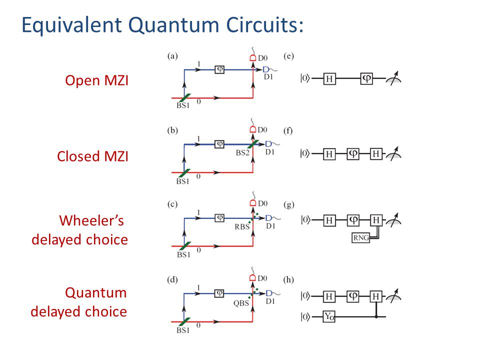 Equivalent Quantum Circuits: Open MZI Closed MZI Wheeler's delayed choice Quantum delayed choice