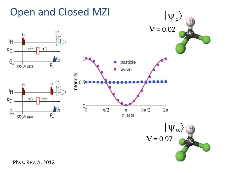 Open and Closed MZI |p|p |w|w = 0.97 = 0.02 Phys. Rev. A, 2012