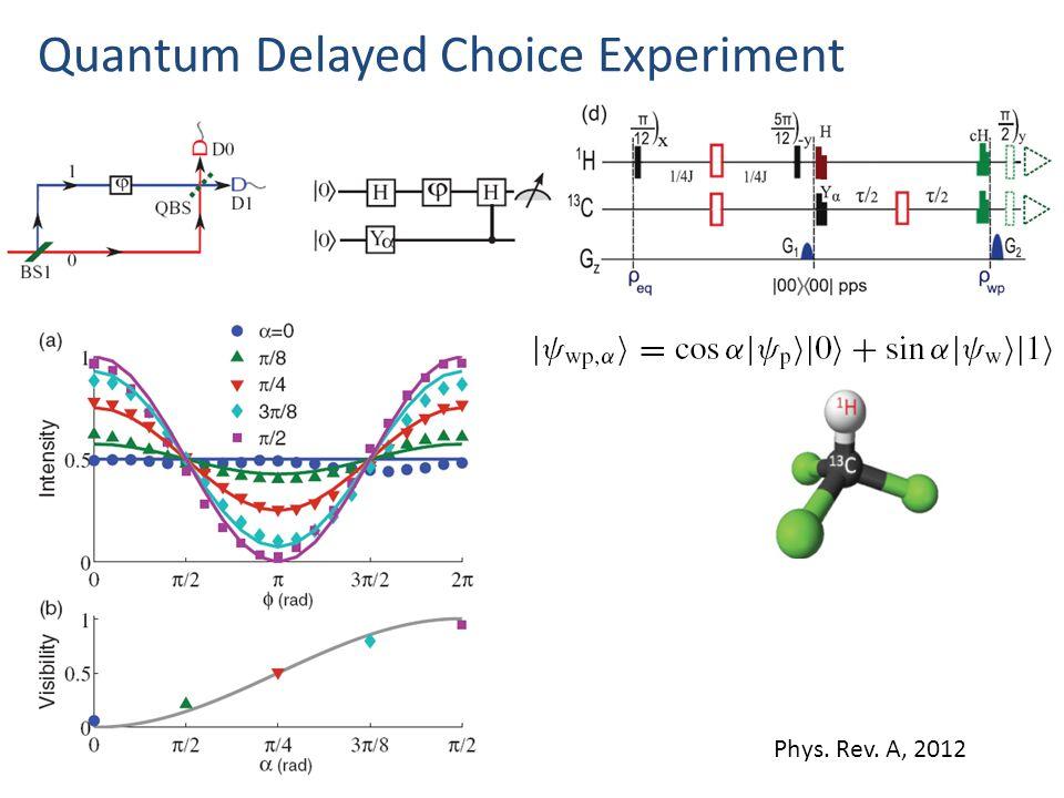 Quantum Delayed Choice Experiment Phys. Rev. A, 2012
