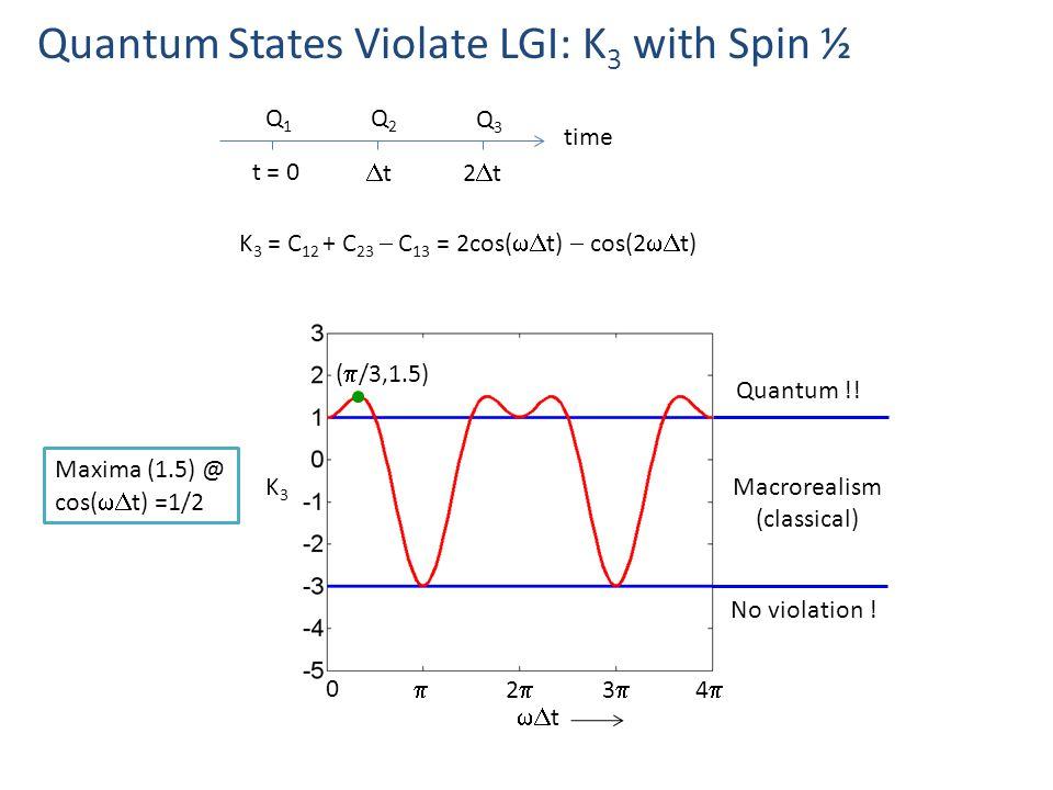 Quantum States Violate LGI: K 3 with Spin ½ time Q1Q1 t = 0 Q2Q2 Q3Q3 tt2t2t K 3 = C 12 + C 23  C 13 = 2cos(  t)  cos(2  t) K3K3  t 22 33 Macrorealism (classical) Quantum !.