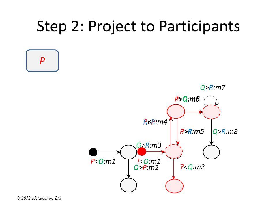 © 2012 Metamaxim Ltd Q>R:m3 Q>R:m7 Q>R:m8 P>Q:m1 Q>P:m2 Step 2: Project to Participants P P>Q:m1 Q>P:m2 P>R:m5 R>P:m4 P>Q:m6 !>Q:m1 <R:m4 !>Q:m6 !>R:m5 <Q:m2