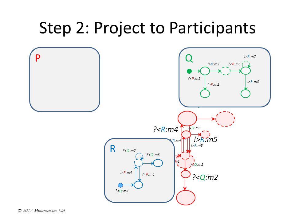 © 2012 Metamaxim Ltd P Step 2: Project to Participants !>Q:m1 <R:m4 !>Q:m6 !>R:m5 <Q:m2 !>Q:m1 <R:m4 !>Q:m6 !>R:m5 <Q:m2 R <Q:m3 !>P:m4 <P:m5 <Q:m7 <Q:m8 Q <P:m1 !>P:m2 !>R:m3 <P:m6 !>R:m7 !>R:m8