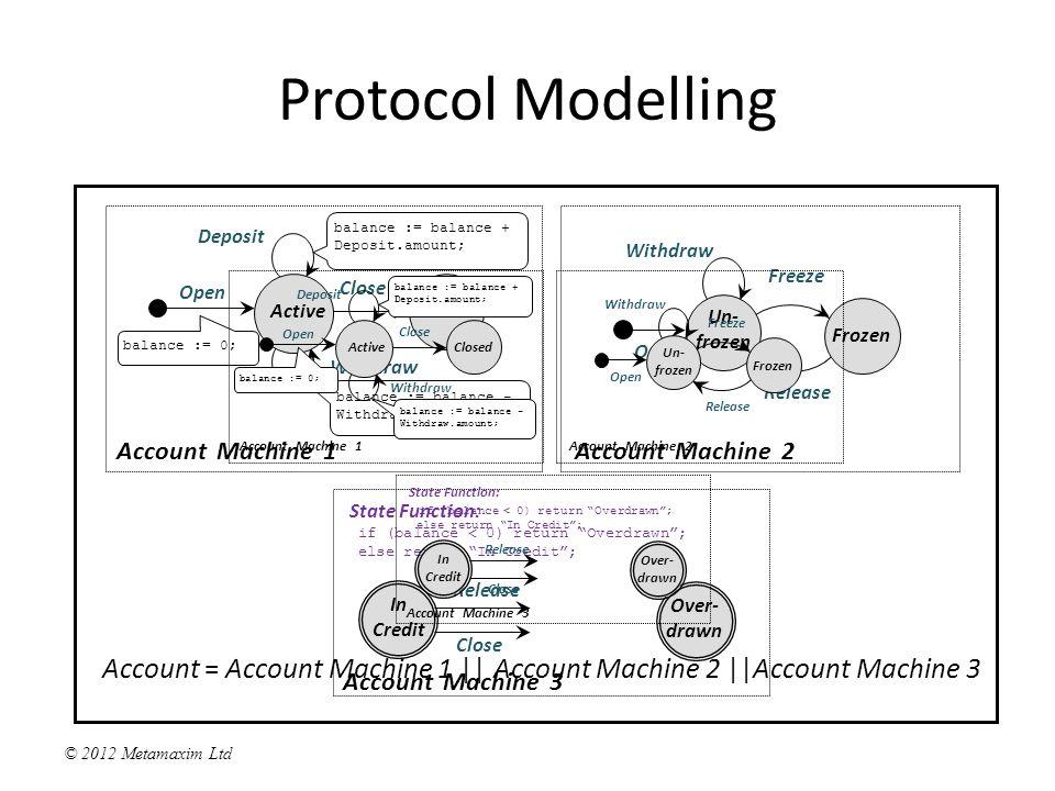 © 2012 Metamaxim Ltd Protocol Modelling Active Closed Account Machine 1 Un- frozen Account Machine 2 Frozen In Credit State Function: if (balance < 0) return Overdrawn ; else return In Credit ; Account Machine 3 Over- drawn Open Release Close balance = ?.