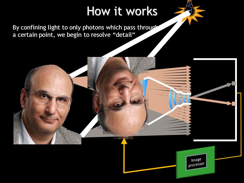 By confining light to only photons which pass through a certain point, we begin to resolve detail