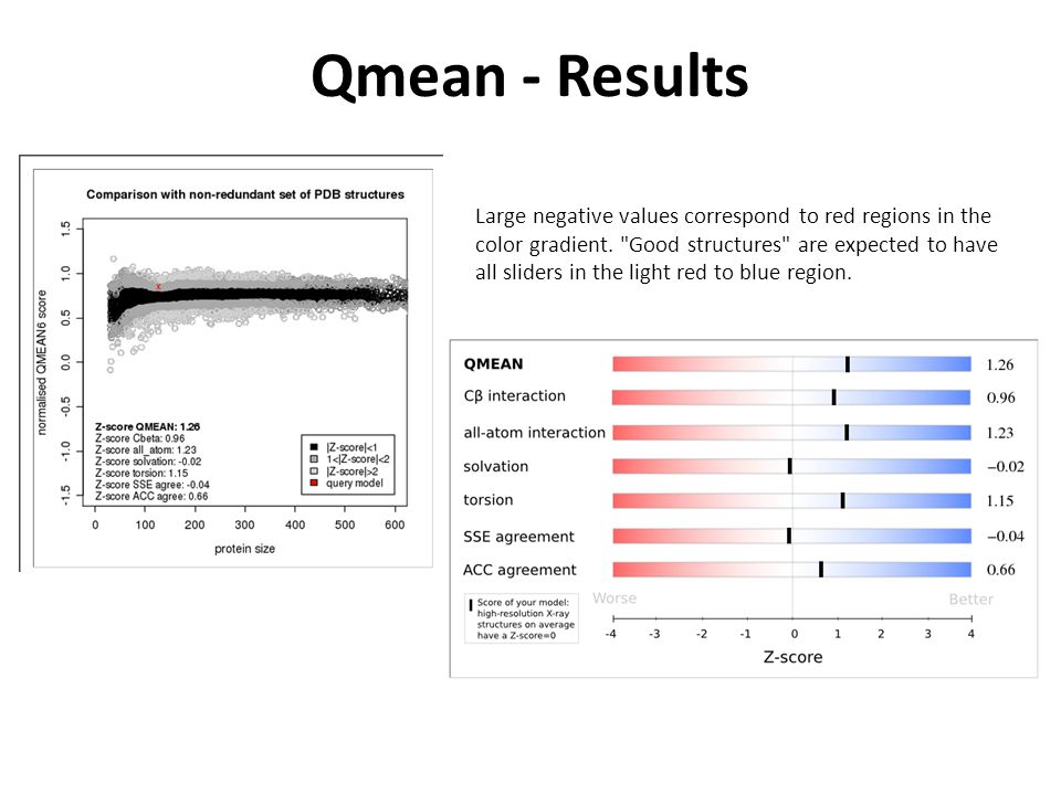 Qmean - Results Large negative values correspond to red regions in the color gradient.