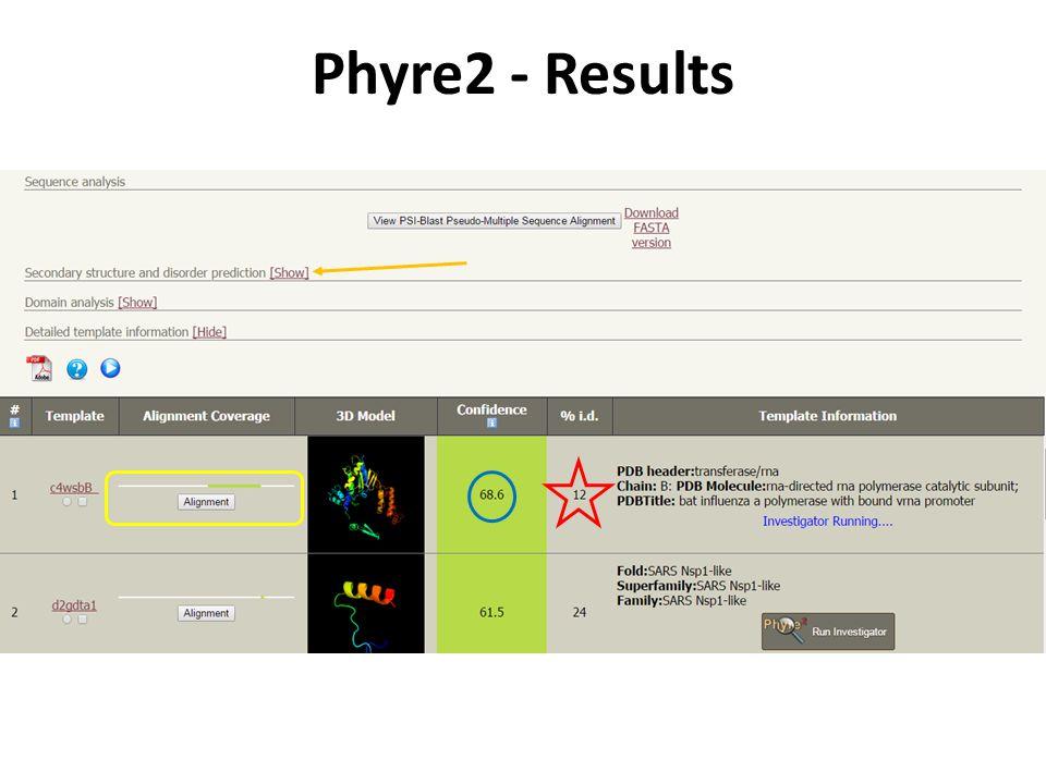 Polymerization http://en.wikipedia.org/wiki/RNA-dependent_RNA_polymerase