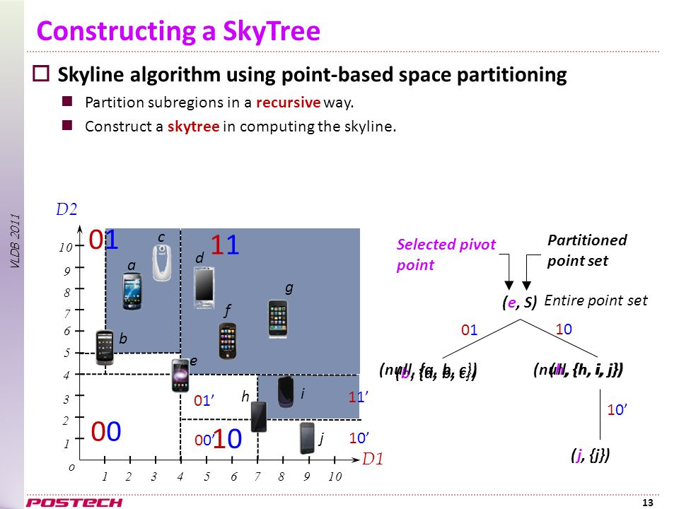 VLDB 2011 Constructing a SkyTree  Skyline algorithm using point-based space partitioning Partition subregions in a recursive way.