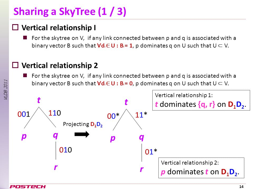 VLDB 2011 Sharing a SkyTree (1 / 3)  Vertical relationship I For the skytree on V, if any link connected between p and q is associated with a binary vector B such that ∀ d i ∈ U : B i = 1, p dominates q on U such that U ⊂ V.