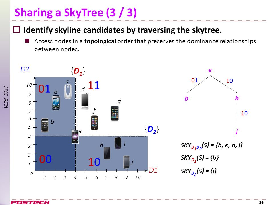 VLDB 2011 Sharing a SkyTree (3 / 3)  Identify skyline candidates by traversing the skytree.
