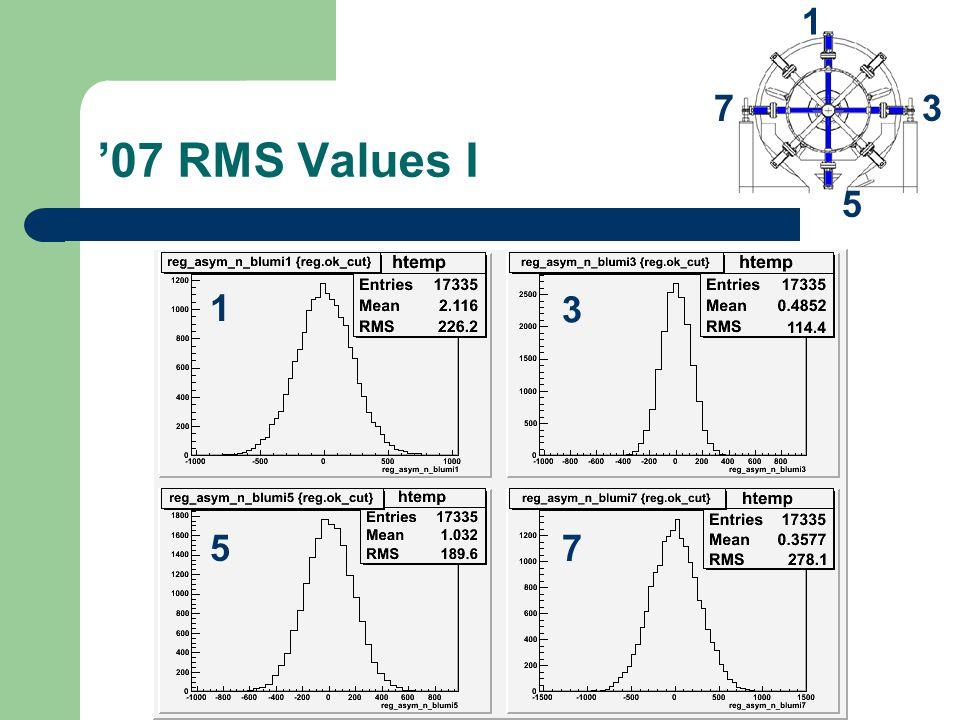 '07 RMS Values I 1 7 5 3 1 75 3