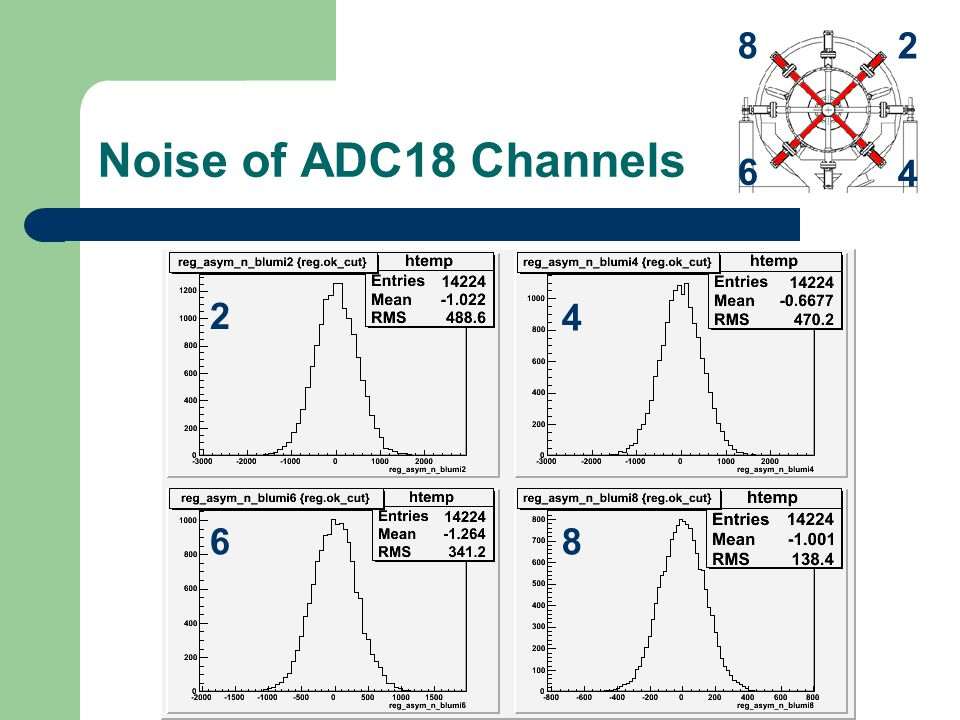 Noise of ADC18 Channels 28 6 4 2 4 68