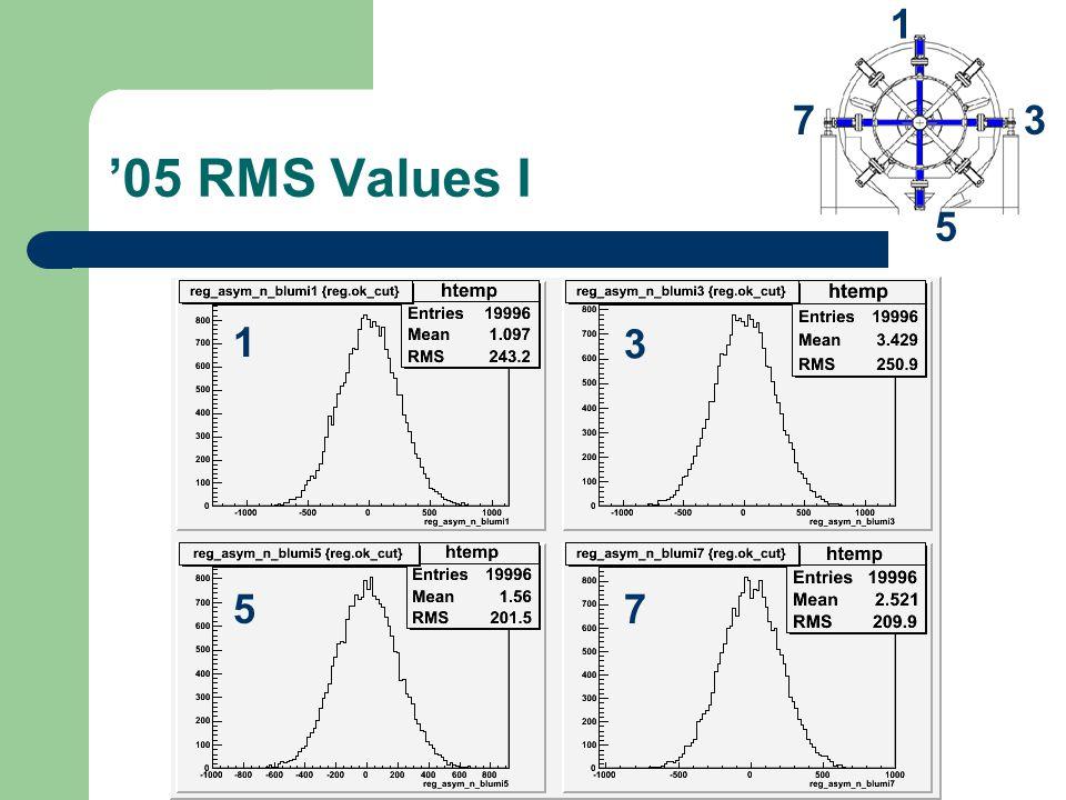 '05 RMS Values I 1 7 5 3 1 75 3