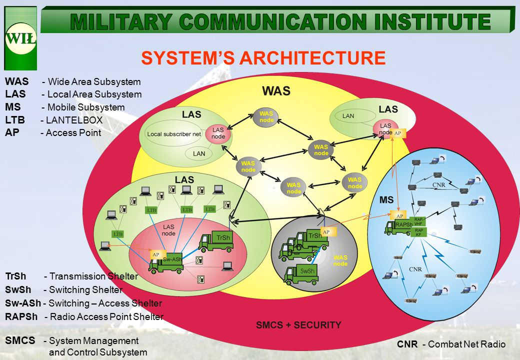 SYSTEM'S ARCHITECTURE WAS - Wide Area Subsystem LAS - Local Area Subsystem MS - Mobile Subsystem LTB - LANTELBOX AP - Access Point TrSh - Transmission