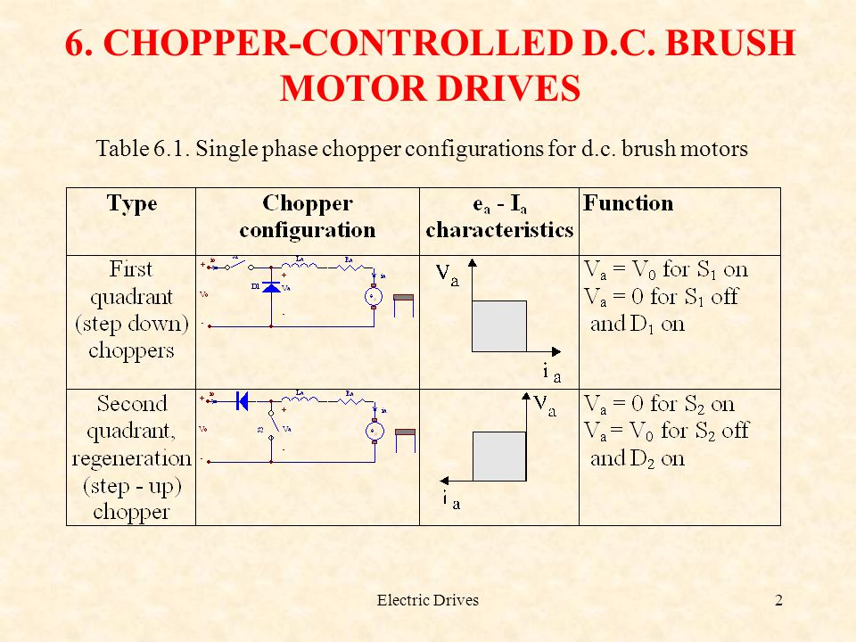Electric Drives2 6. CHOPPER-CONTROLLED D.C. BRUSH MOTOR DRIVES Table 6.1. Single phase chopper configurations for d.c. brush motors
