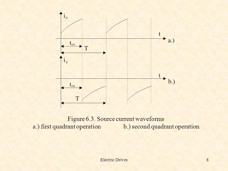 Electric Drives8 Figure 6.3. Source current waveforms a.) first quadrant operationb.) second quadrant operation