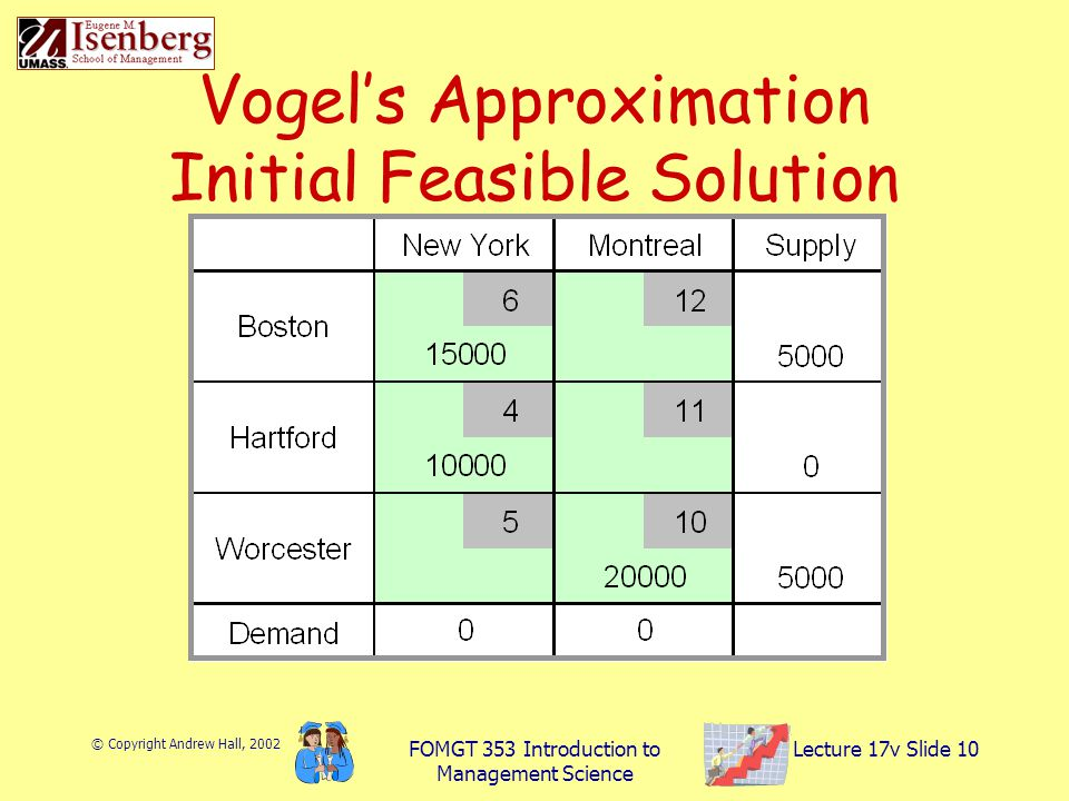 © Copyright Andrew Hall, 2002 FOMGT 353 Introduction to Management Science Lecture 17v Slide 10 Vogel's Approximation Initial Feasible Solution