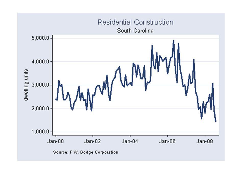 South Carolina Economic Barometer
