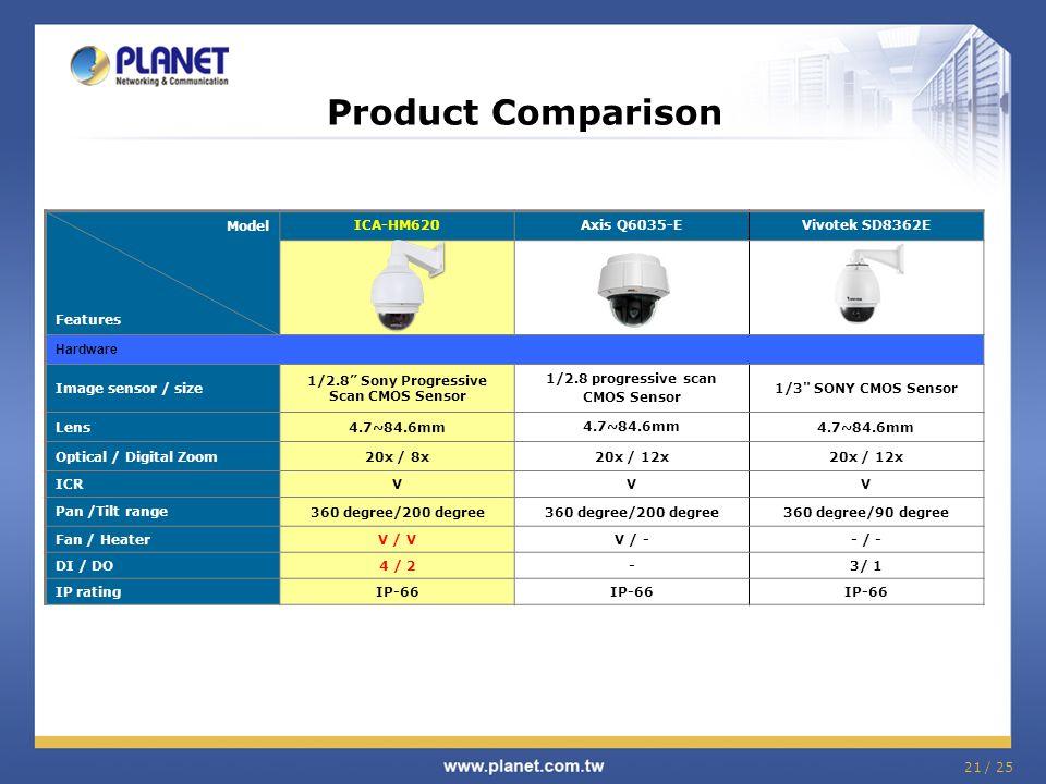 "21 / 25 Product Comparison Model Features ICA-HM620Axis Q6035-EVivotek SD8362E Hardware Image sensor / size 1/2.8"" Sony Progressive Scan CMOS Sensor 1"