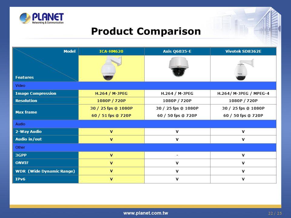 22 / 25 Product Comparison Model Features ICA-HM620Axis Q6035-EVivotek SD8362E Video Image CompressionH.264 / M-JPEG H.264/ M-JPEG / MPEG-4 Resolution