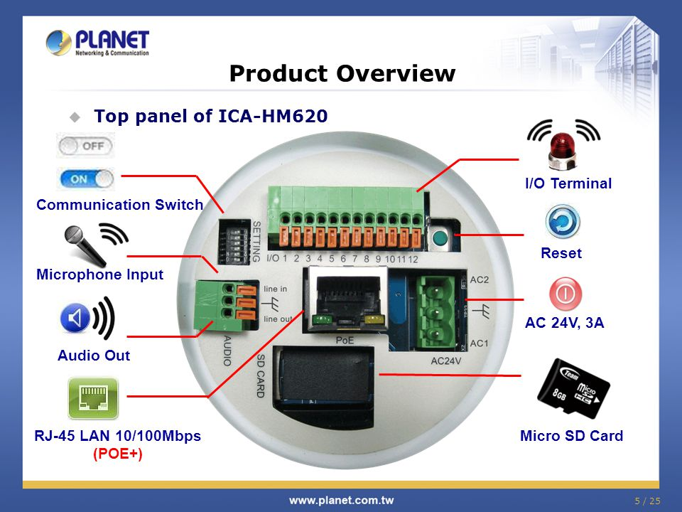 5 / 25 Product Overview  Top panel of ICA-HM620 AC 24V, 3A Microphone Input Reset I/O Terminal Audio Out RJ-45 LAN 10/100Mbps (POE+) Micro SD Card Communication Switch