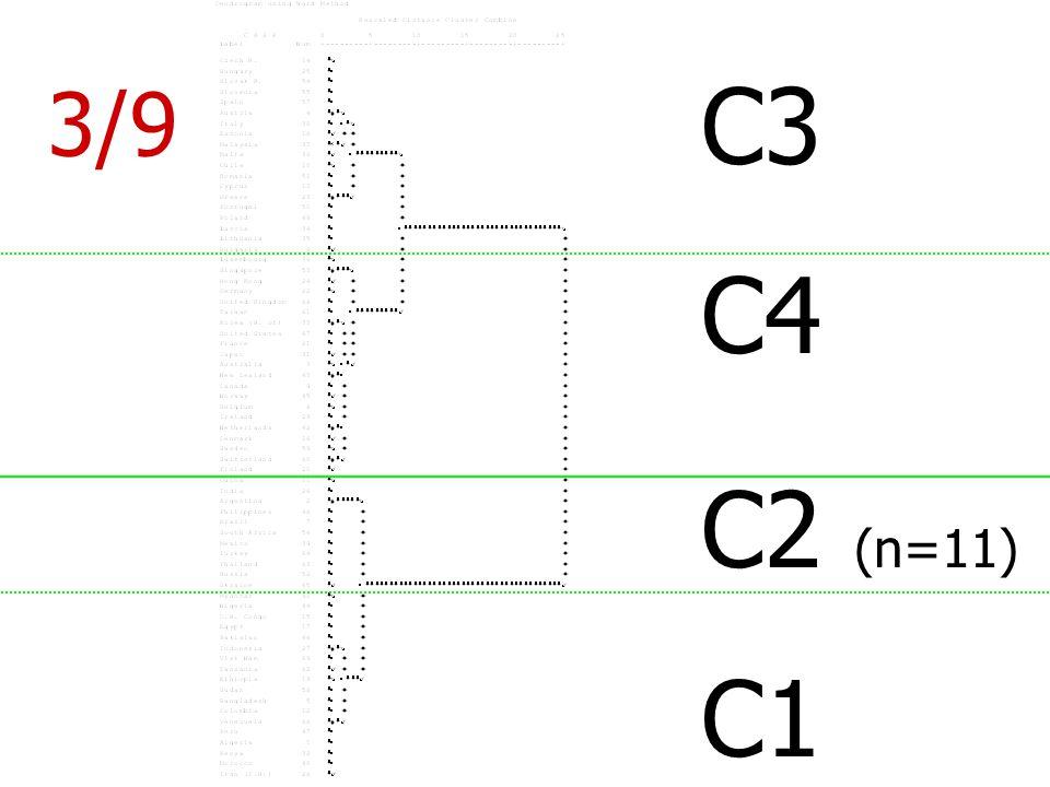 C3 C4 C2 (n=11) C1 3/9