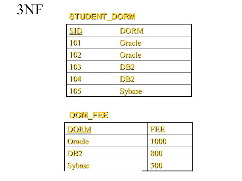3NF DORMFEE Oracle1000 DB2800 Sybase500 SIDDORM101Oracle 102Oracle 103DB2 104DB2 105Sybase DOM_FEE STUDENT_DORM