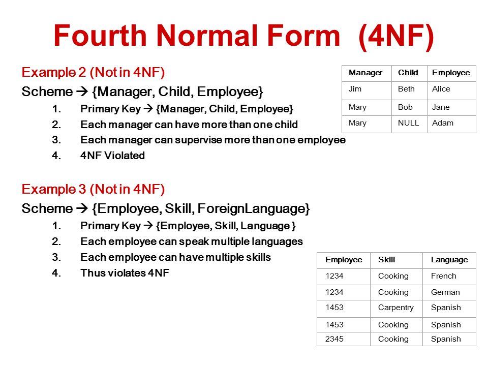 Example 2 (Not in 4NF) Scheme  {Manager, Child, Employee} 1.Primary Key  {Manager, Child, Employee} 2.Each manager can have more than one child 3.Each manager can supervise more than one employee 4.4NF Violated Example 3 (Not in 4NF) Scheme  {Employee, Skill, ForeignLanguage} 1.Primary Key  {Employee, Skill, Language } 2.Each employee can speak multiple languages 3.Each employee can have multiple skills 4.Thus violates 4NF Fourth Normal Form (4NF) ManagerChild Employee JimBethAlice MaryBobJane MaryNULLAdam EmployeeSkillLanguage 1234CookingFrench 1234CookingGerman 1453CarpentrySpanish 1453CookingSpanish 2345CookingSpanish
