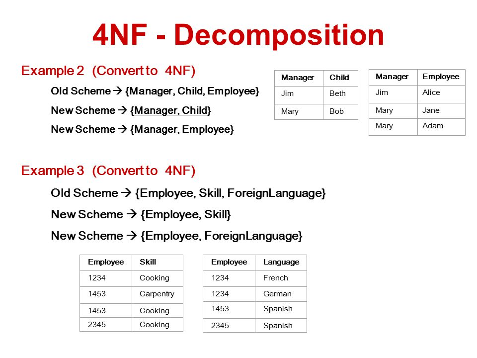 Example 2 (Convert to 4NF) Old Scheme  {Manager, Child, Employee} New Scheme  {Manager, Child} New Scheme  {Manager, Employee} Example 3 (Convert to 4NF) Old Scheme  {Employee, Skill, ForeignLanguage} New Scheme  {Employee, Skill} New Scheme  {Employee, ForeignLanguage} 4NF - Decomposition ManagerChild JimBeth MaryBob ManagerEmployee JimAlice MaryJane MaryAdam EmployeeLanguage 1234French 1234German 1453Spanish 2345Spanish EmployeeSkill 1234Cooking 1453Carpentry 1453Cooking 2345Cooking